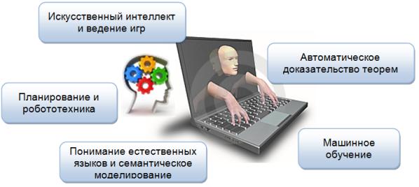 Основные направления в искусственном интеллекте